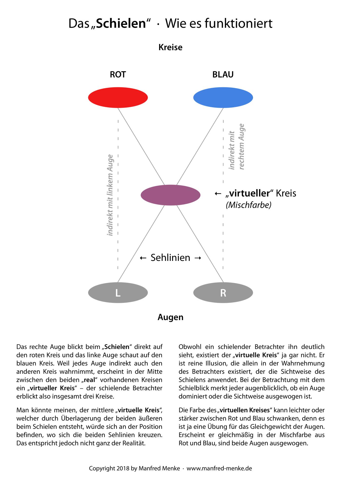 Das Schielen · Wie es funktioniert